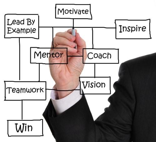 Loan broker coaching